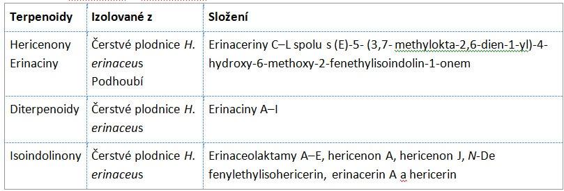 tabulka se zdroji terpenoidů v medicinálních houbách