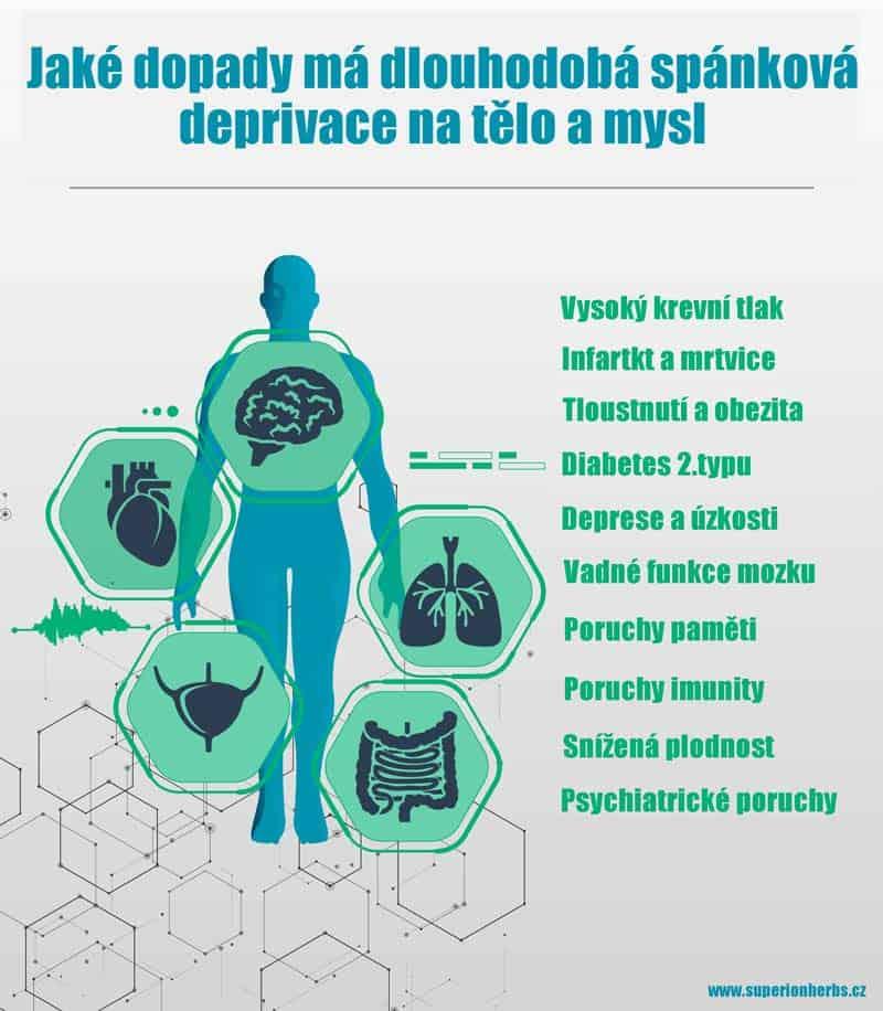obrázek s popisem jaké dopady má dlouhodobá spánková deprivace na tělo a mysl